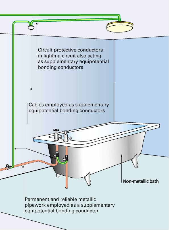 bathroom lighting circuit rcd protection data wiring diagrams u2022 rh mikeadkinsguitar com  wiring regulations for lighting circuits